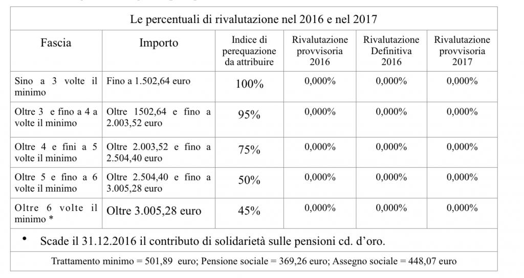 perequazione 2017
